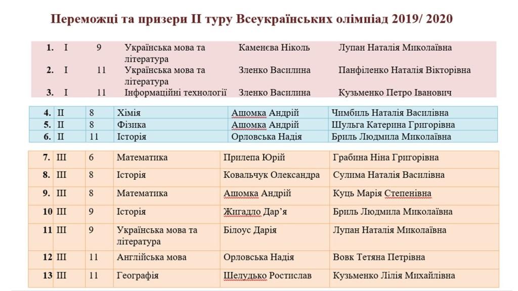 олімпіади 2019-2020